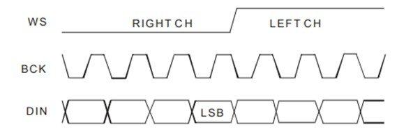 PT8211 Japanese input signal format