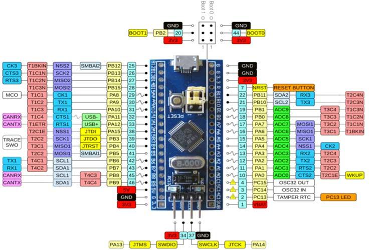 STM32F103C8T6 Blue Pill pinout diagram