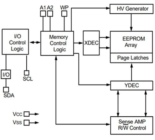24LC1026 Serial EEPROM internal block diagram