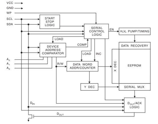 AT24C02 internal block diagram