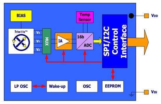 MLX90393 IC block diagram