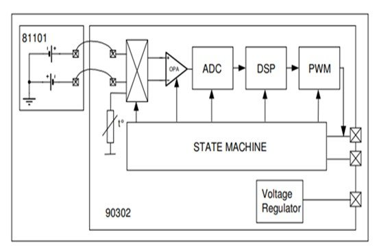 MLX90614 Non-Contact IR Temperature Sensor block diagram