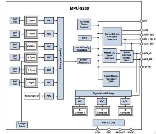 MPU9250 9-axis Digital Motion Processor internal block diagram
