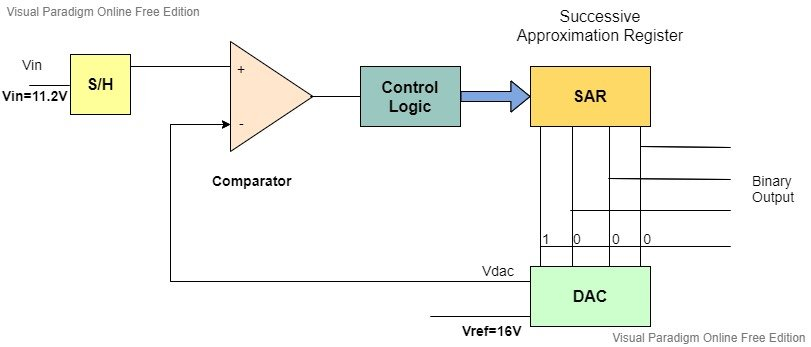 4-bit Successive Approximation ADC