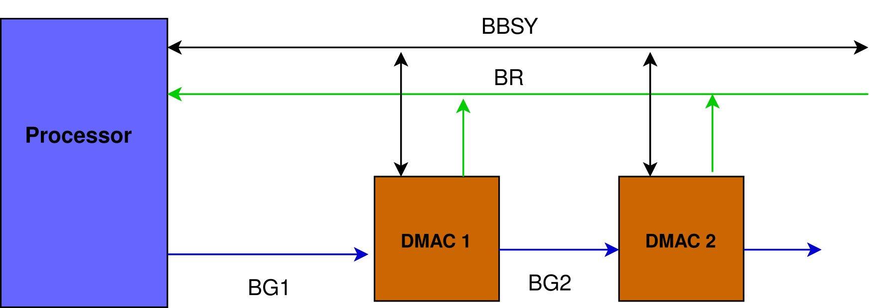 DMA Central arbitration