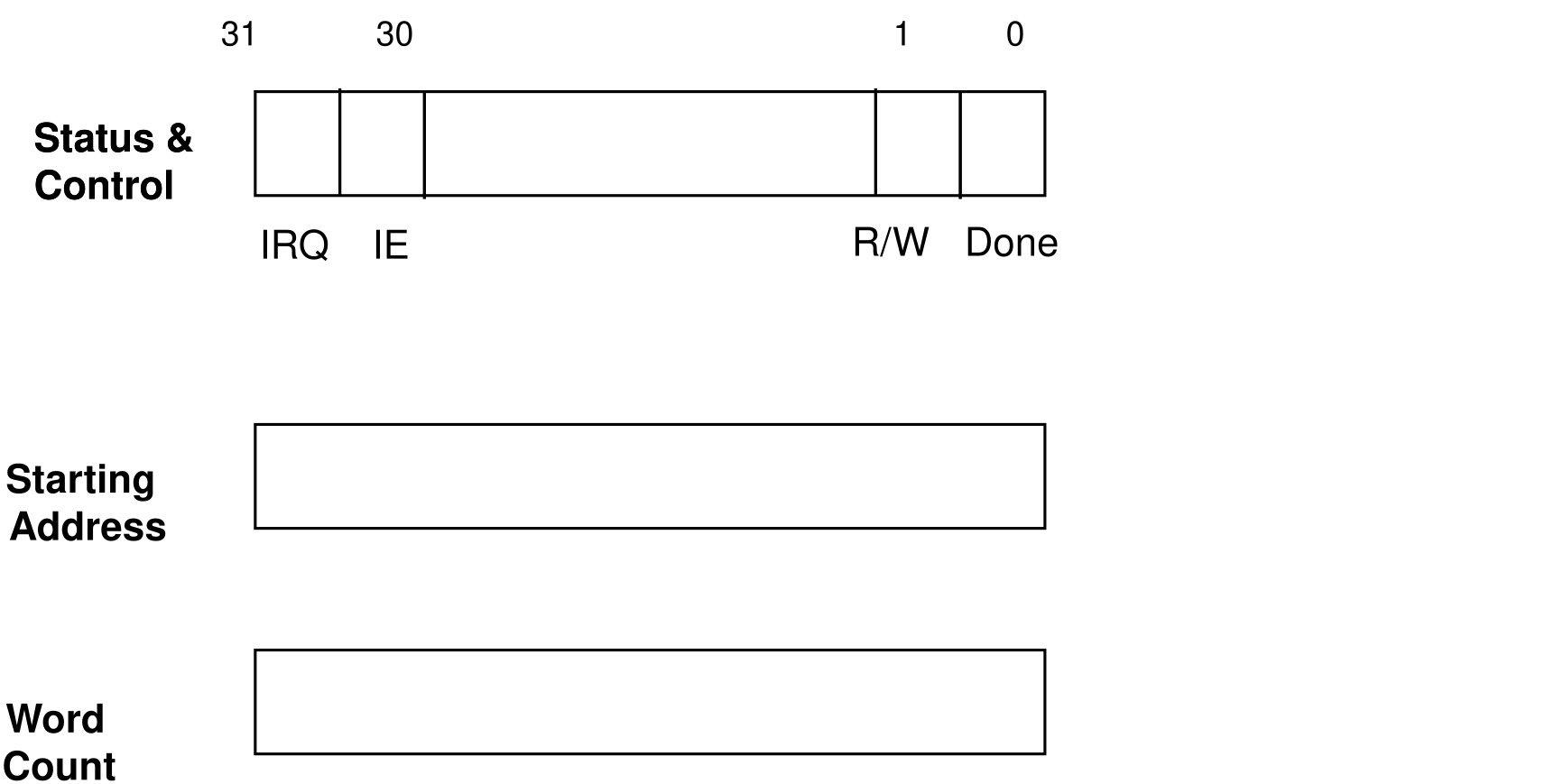 DMA register