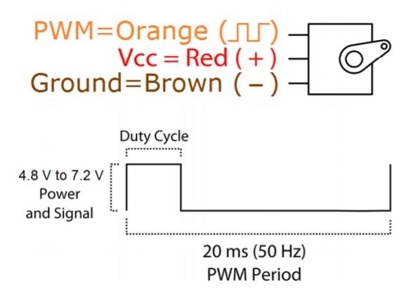 MG995 Servo Motor PWM signal frequency