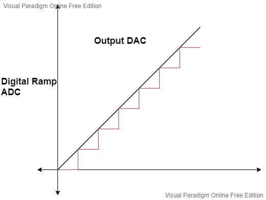 Ramp ADC graph counter type