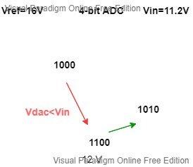 SA ADC Example 3