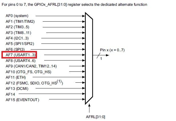 STM32F4 UART2 alternate function selection