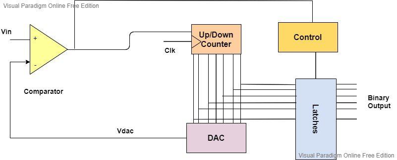 Tracking type ADC Circuit diagram blockdiagram