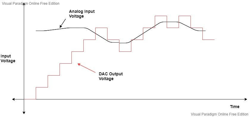Tracking type ADC graph