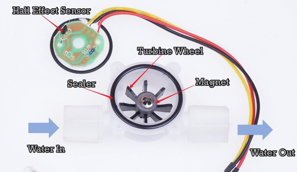 YF-S201 wate flow sensor internal components