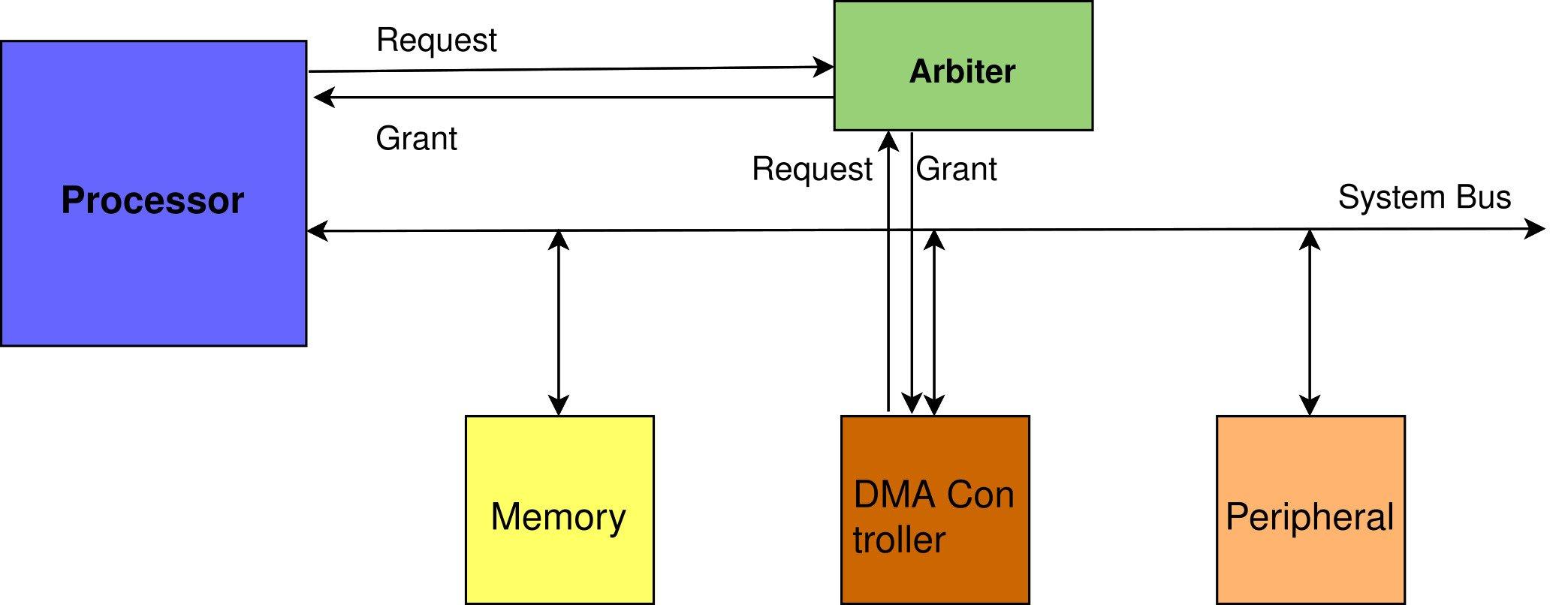 bus arbitration dma