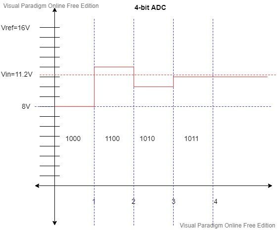 timing Diagram Successive Approximation ADC