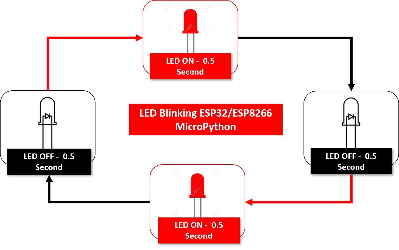 ESP32 ESP8266 LED Blinking MicroPython
