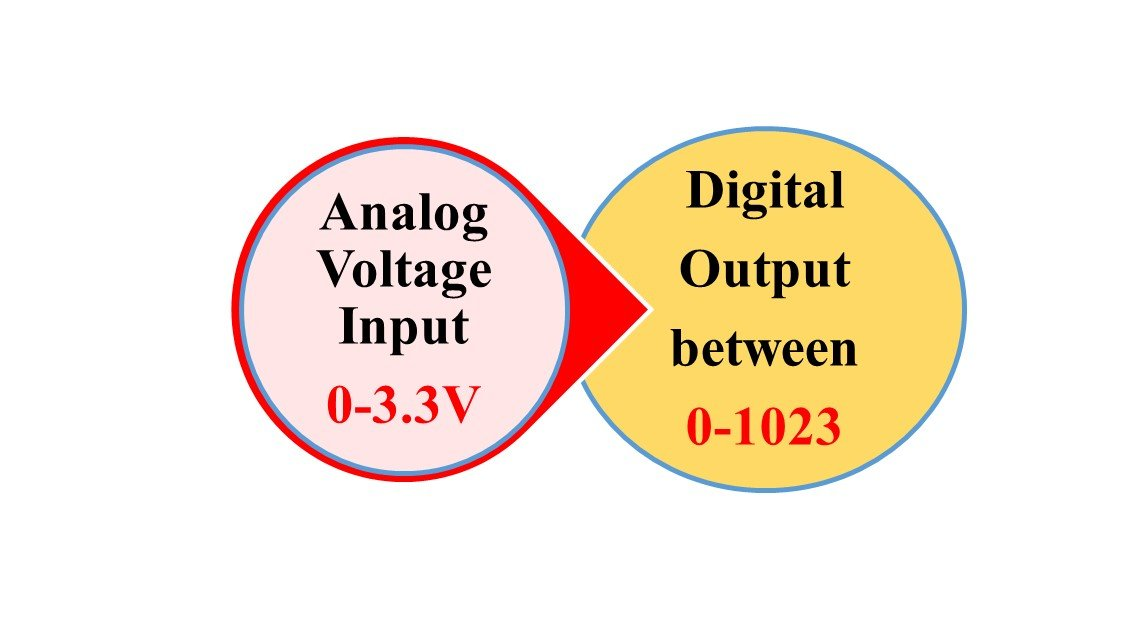 ESP8266 ADC analog and digital values mapping