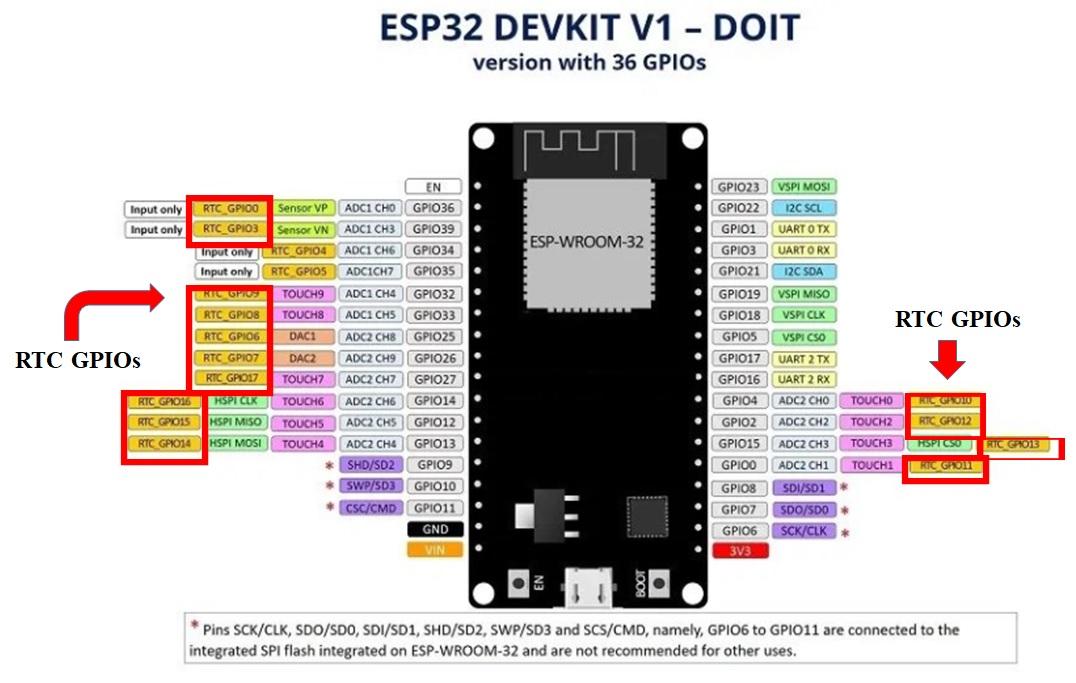 ESP32 RTC GPIO pins as a wake up source from deep sleep mode