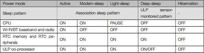 ESP32 operating modes