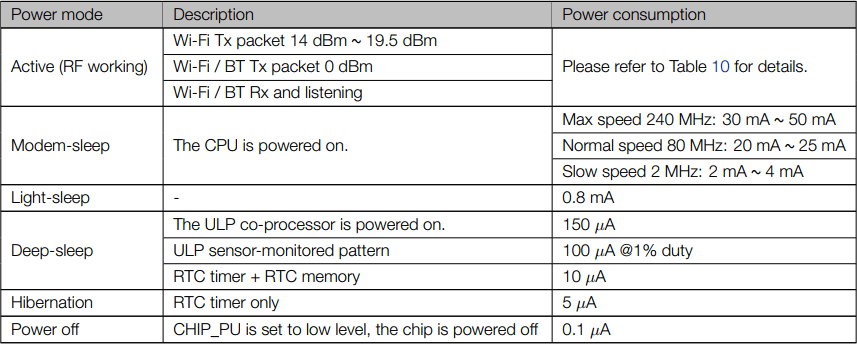 ESP32 power consumtpion for different operating modes