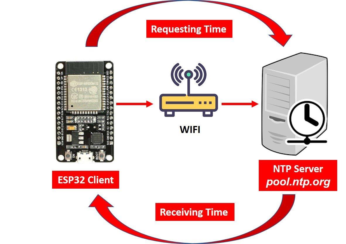 Epoch time with ESP32 Arduino IDE
