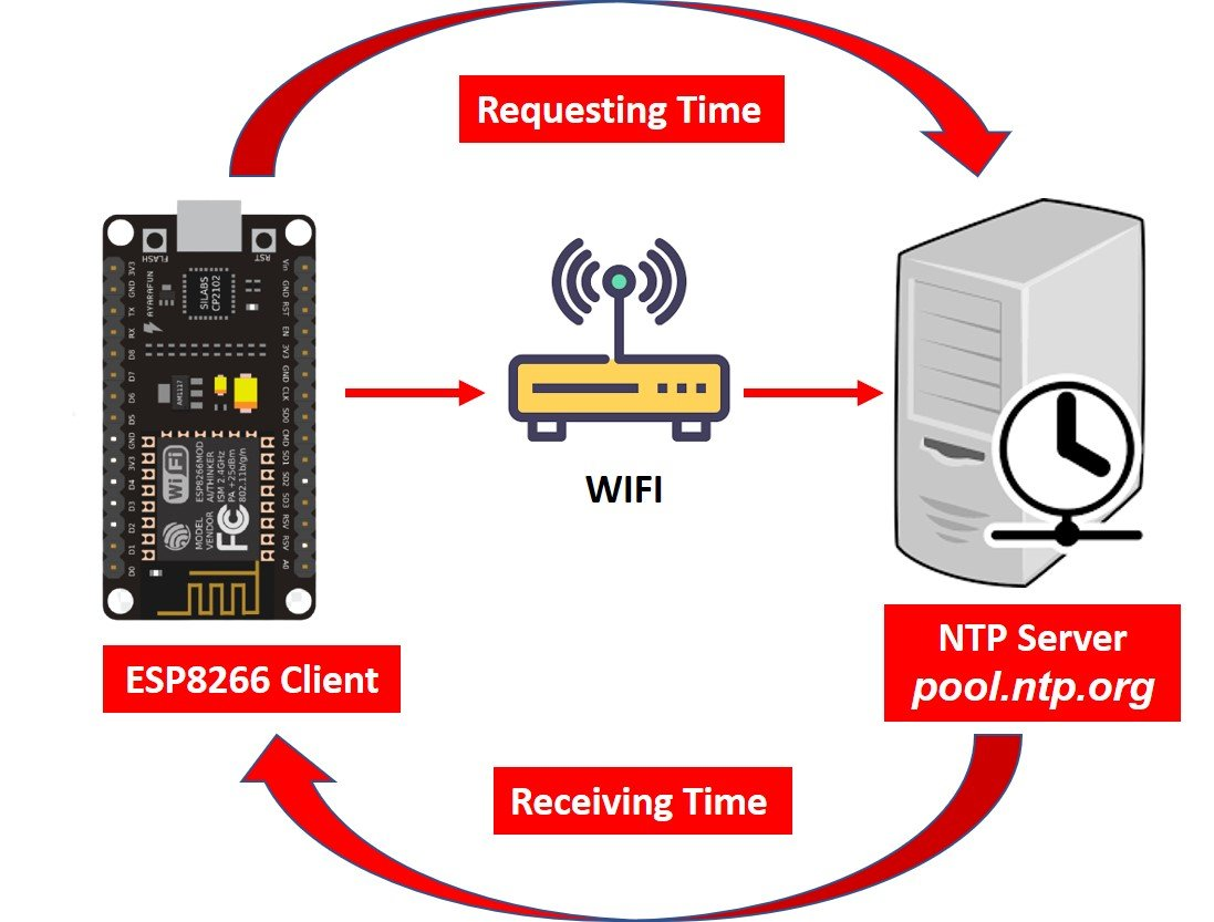 Epoch time with ESP8266 Nodemcu Arduino