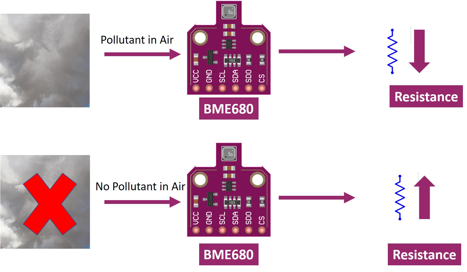bme680 gas sensor resistance output and working