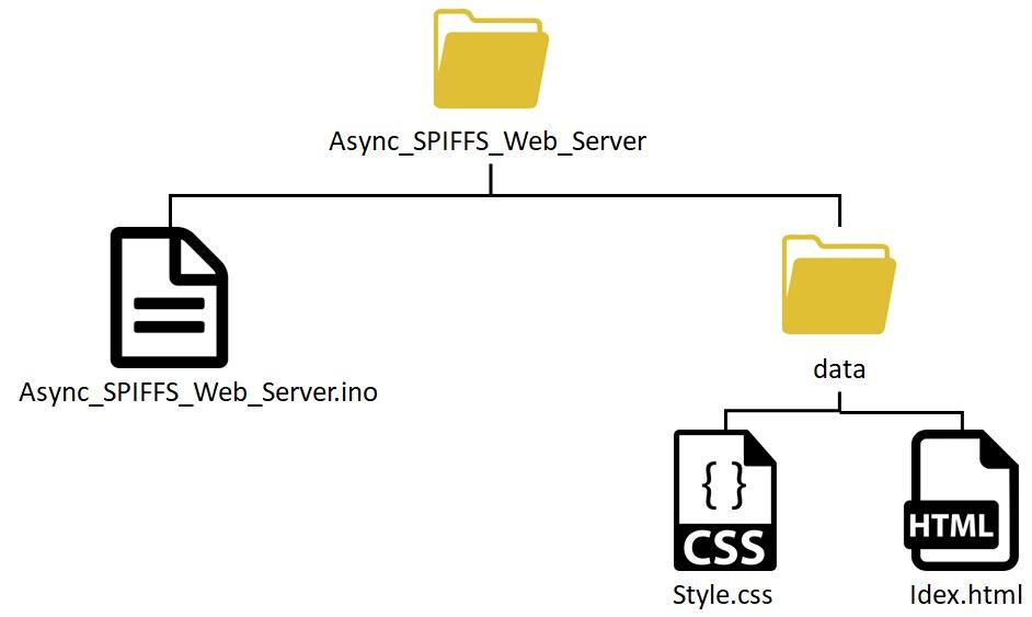 spiffs web server files organization