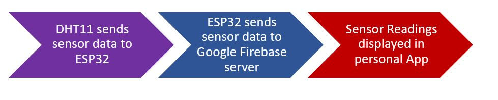 ESP32 Google Firebase build your own app working process