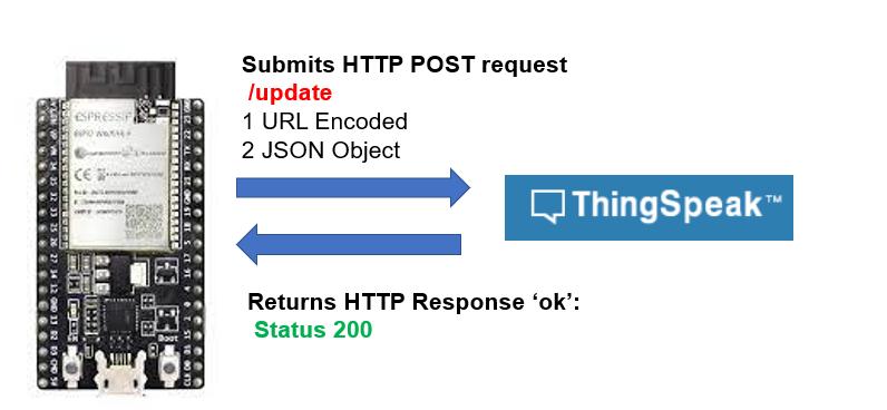 ESP32 HTTP POST ThingSpeak working process