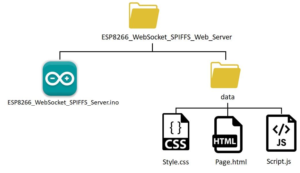 ESP8266 NodeMCU websocket littlefs server files organization