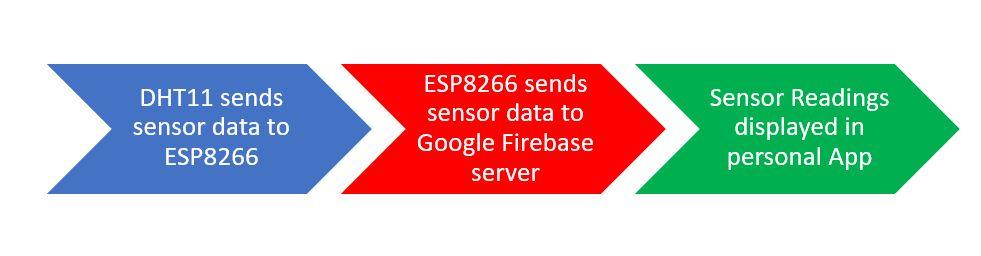ESP8266_Google_Firebase_build your own app_working process