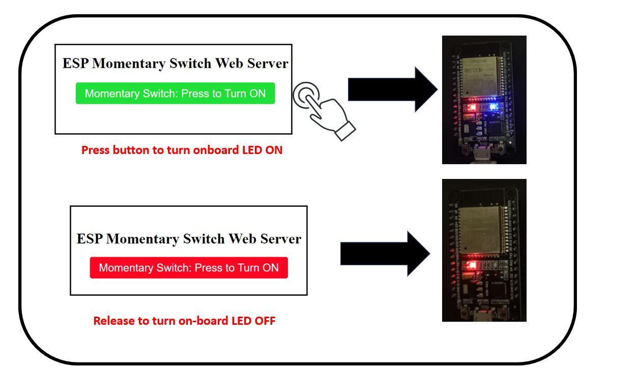 Momentary switch web server working process