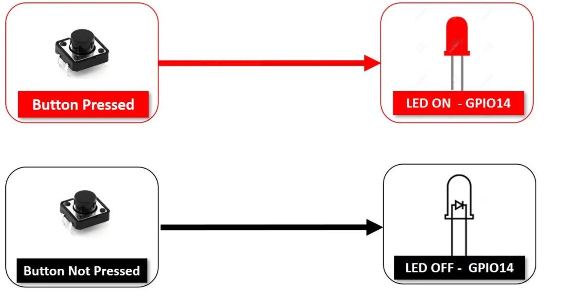 Preferences exp3 push button controlling LED