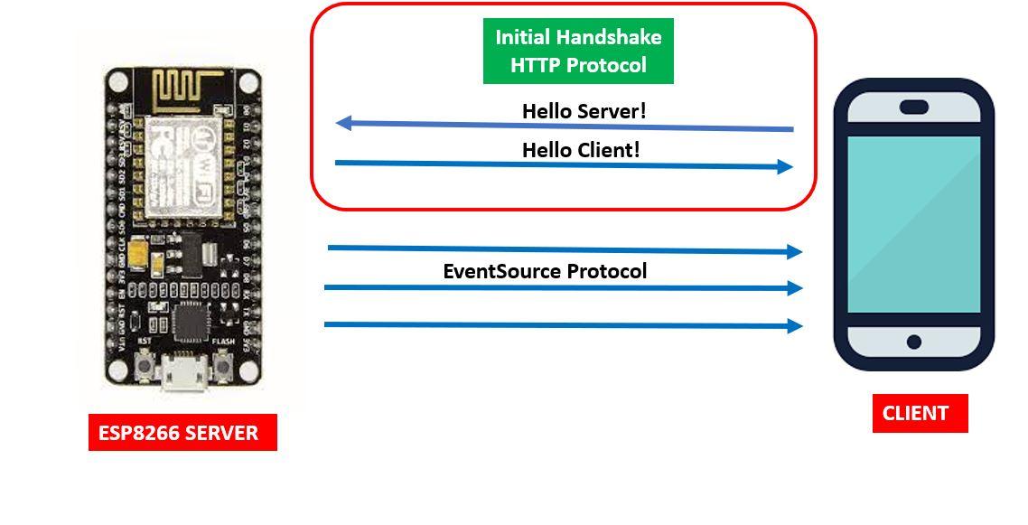 SSE protocol ESP8266