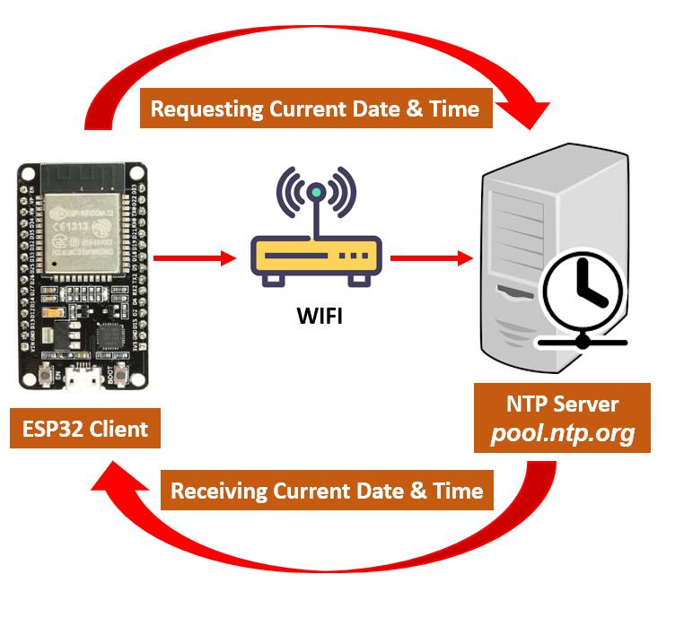 Working of NTP server