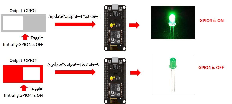 esp8266 nodemcu Asynchronous Web Server Project Overview