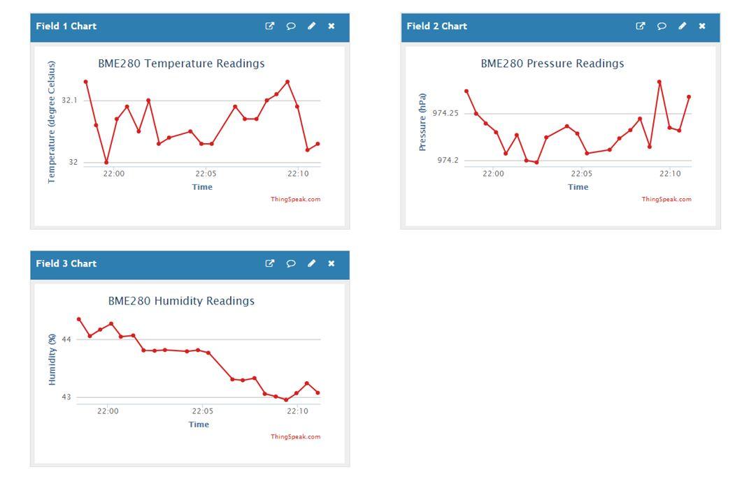 thingspeak publish sensor readings multiple fields dashboard demo