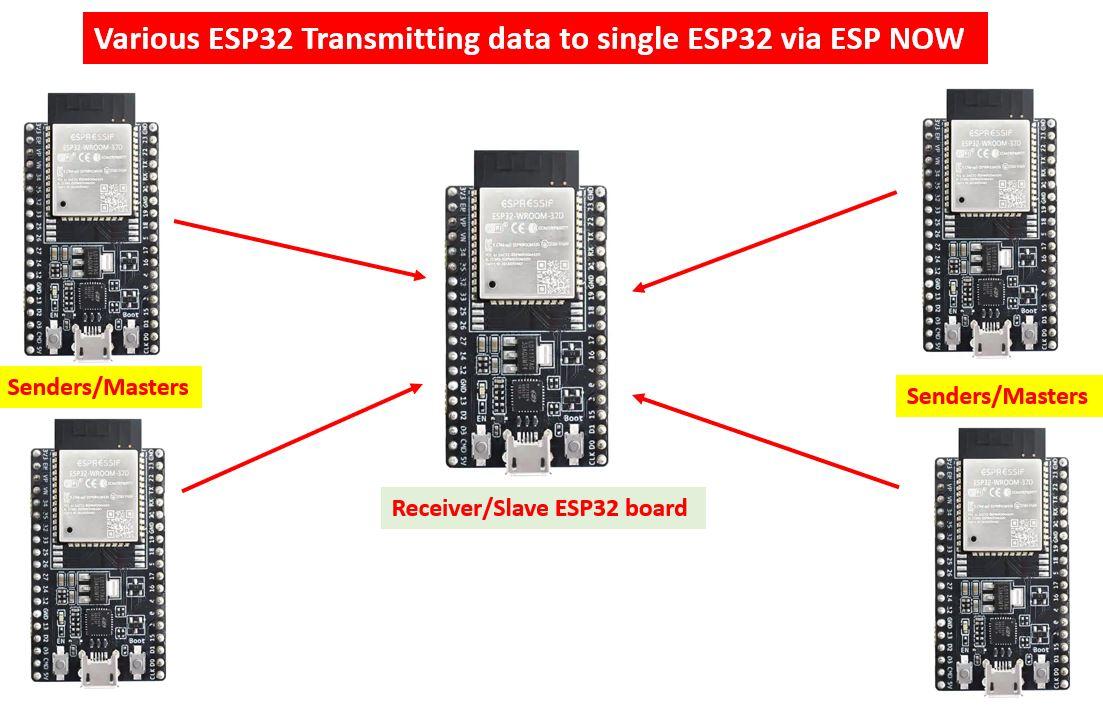 ESP NOW one way communication configuration3