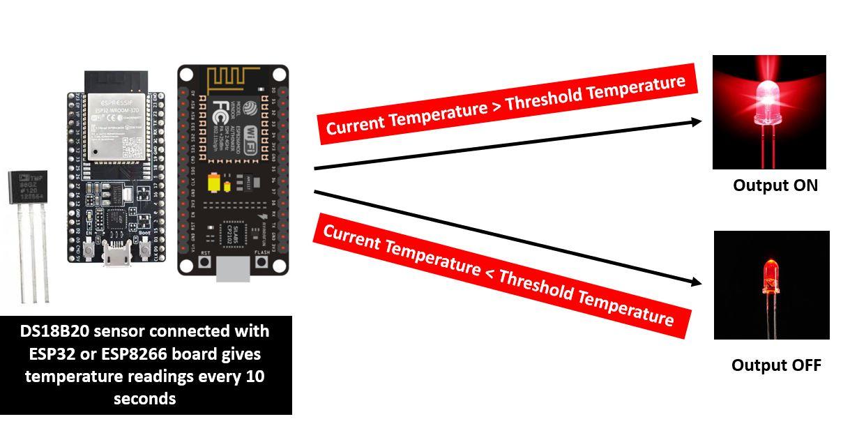 ESP32 & ESP8266 thermostat web server project overview