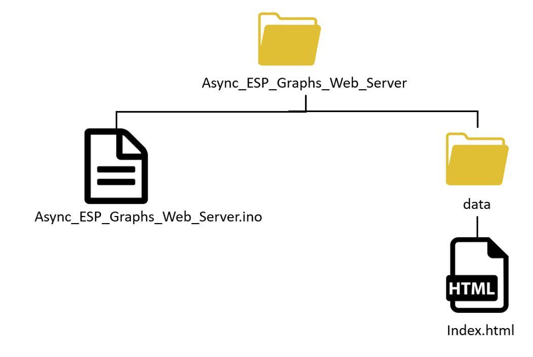 ESP32 and ESP8266 Plotting graphs web server SPIFFS