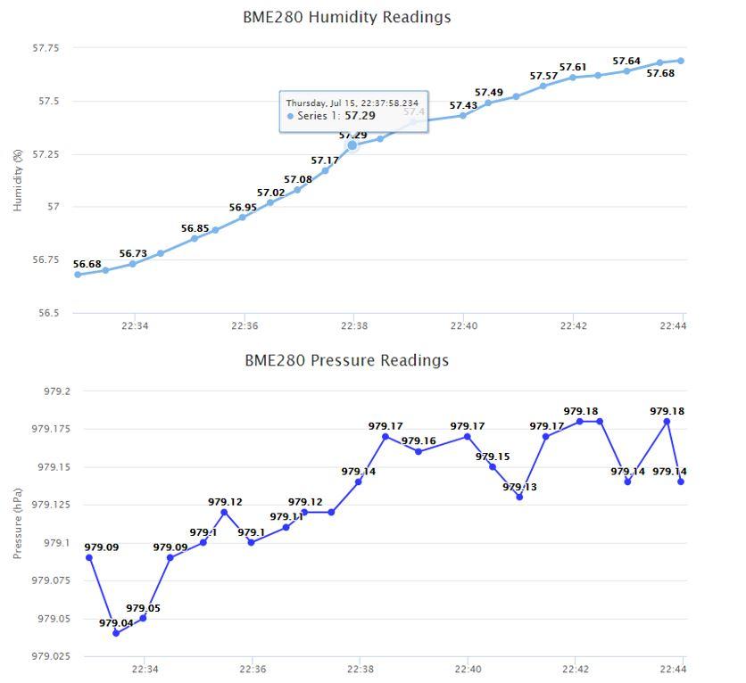 ESP32 and ESP8266 Plotting graphs web server demo3