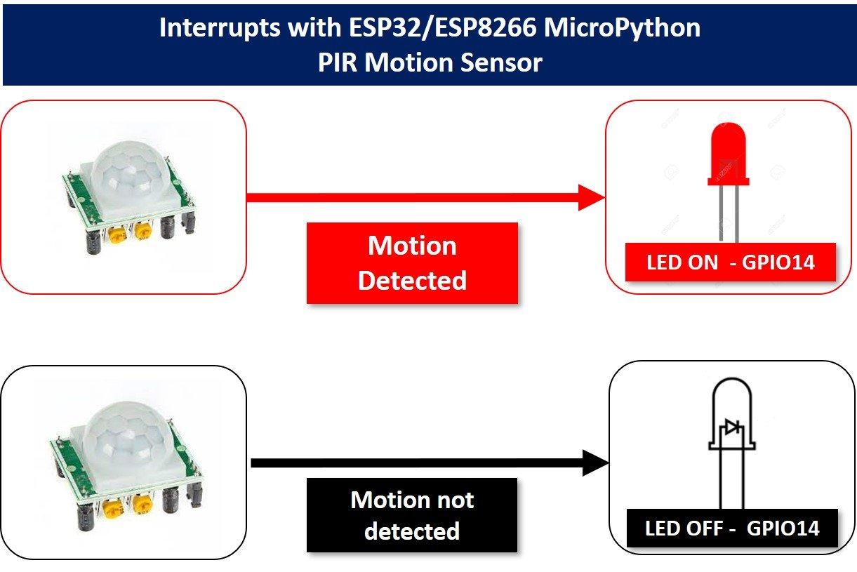PIR monitor sensor with ESP32 interrrupt timers