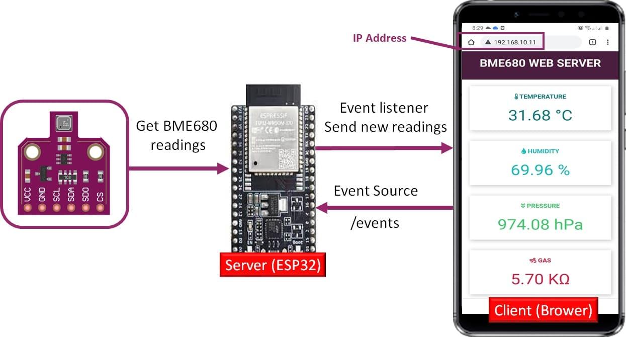 bme680 server sent events web server arduino ide