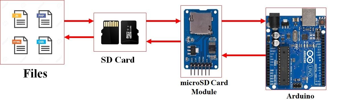 Arduino Handling Files with microSD Card