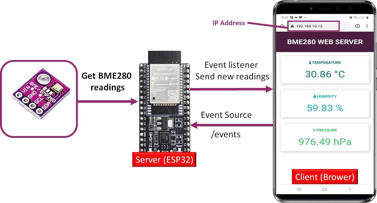 BME280 asynchronous server sent events web server esp32