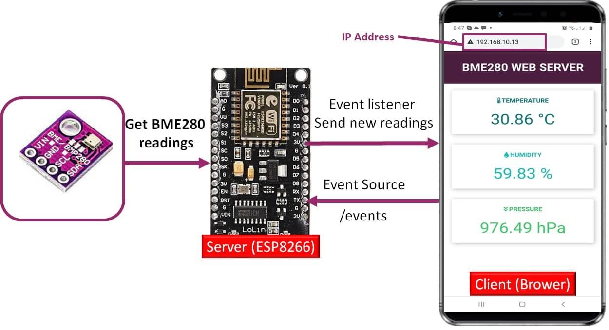 BME280 asynchronous server sent events web server esp8266 nodemcu