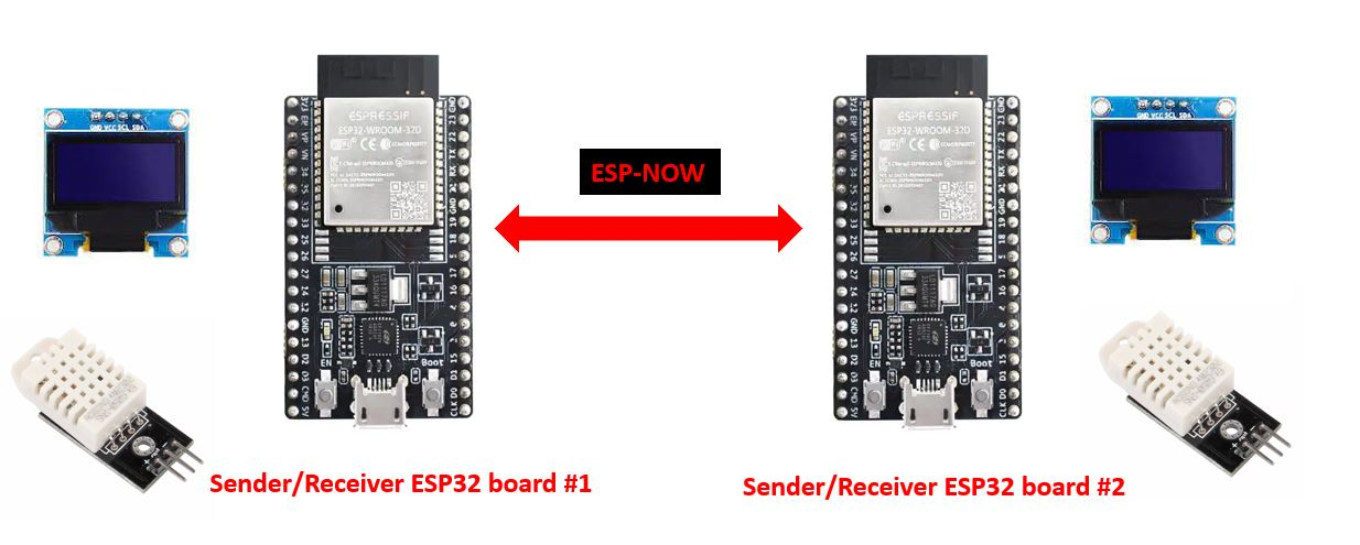 ESP NOW two way communication project overview
