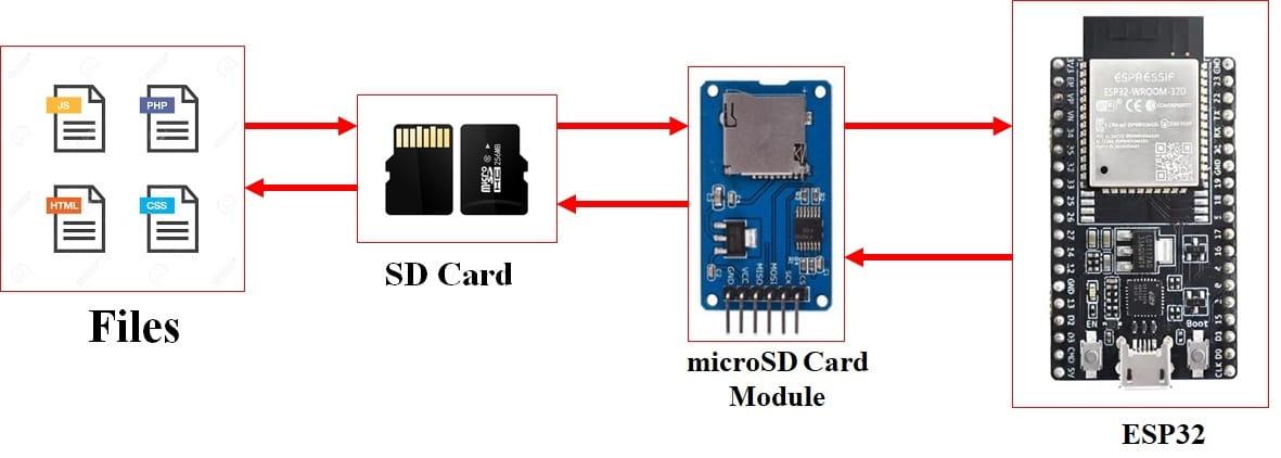 ESP32 Handling Files with microSD Card