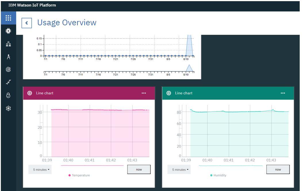 IBM cloud platform with ESP32 demo